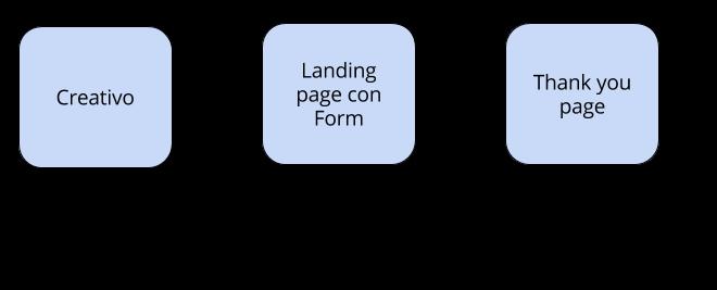 flujo de conversion