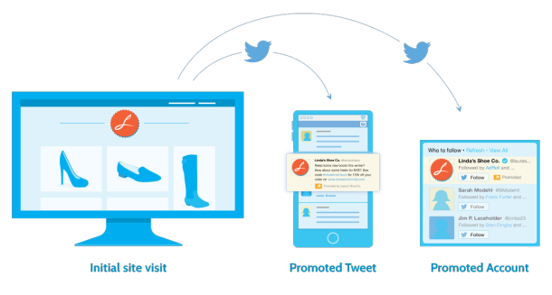 Diagrama de retargeting sobre Twitter