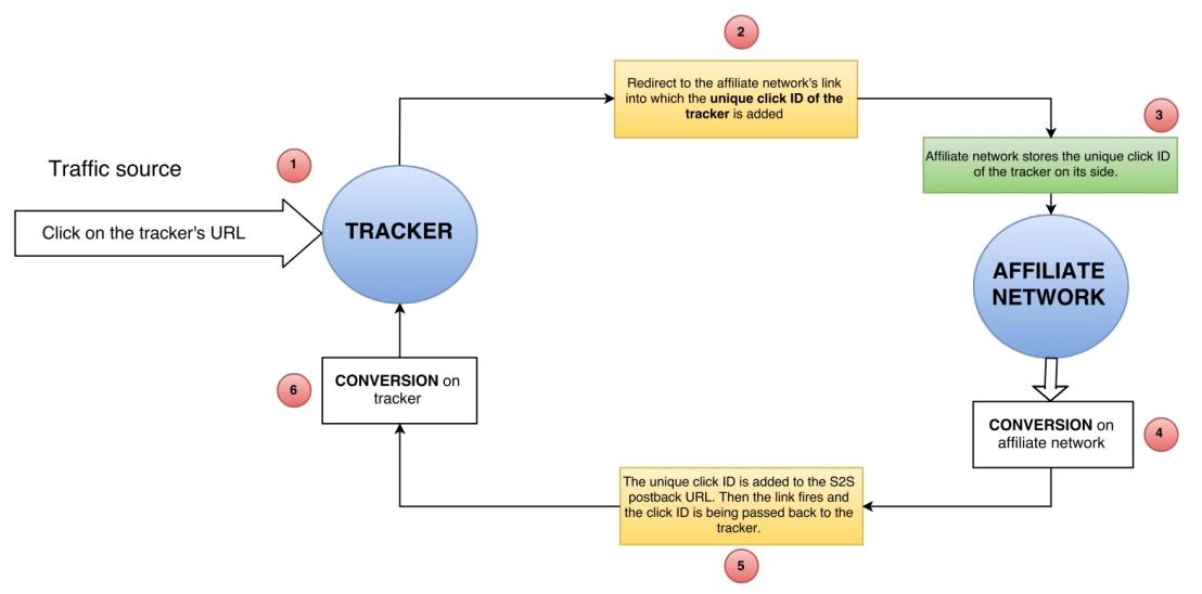 Flujo de conversión Server-To-Server