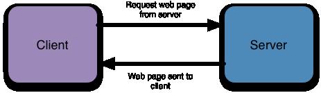 Esquema cliente  servidor